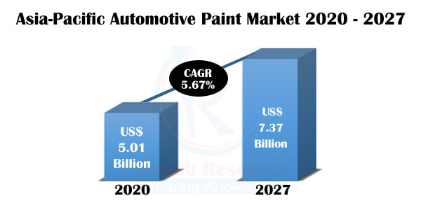 Asia-Pacific Automotive Paint Market, COVID-19 Impact, By Products Type, Companies, Forecast by 2027 - Renub Research