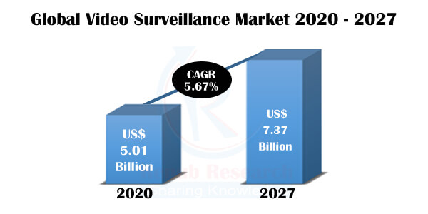 Video Surveillance Market, Impact of COVID-19, By Component, Companies, Global Forecast by 2027 - Renub Research