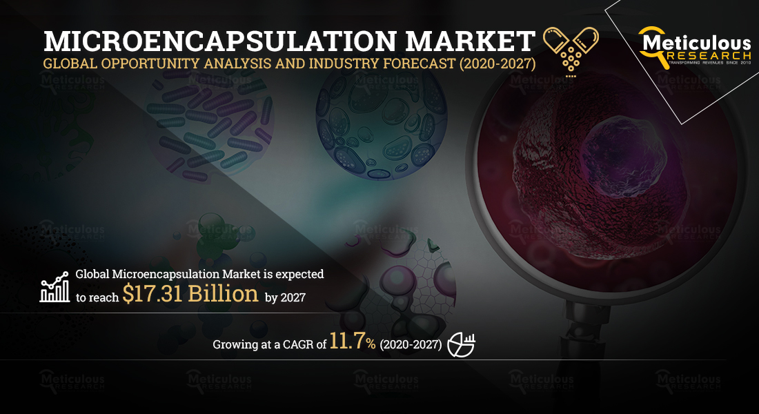 Microencapsulation Market: Meticulous Research® Reveals Why This Market Is Expected to Grow at a CAGR of 11.7% to Reach $17.31 Billion by 2027