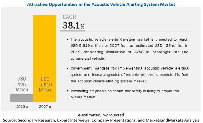 Acoustic Vehicle Alerting System Market - Analysis with Ongoing Trends & Market Revenue
