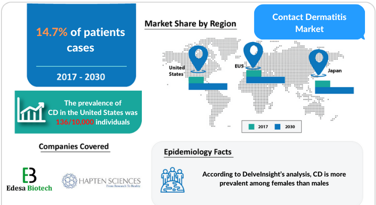 Contact Dermatitis (CD) Disease Understanding and Treatment Market by DelveInsight