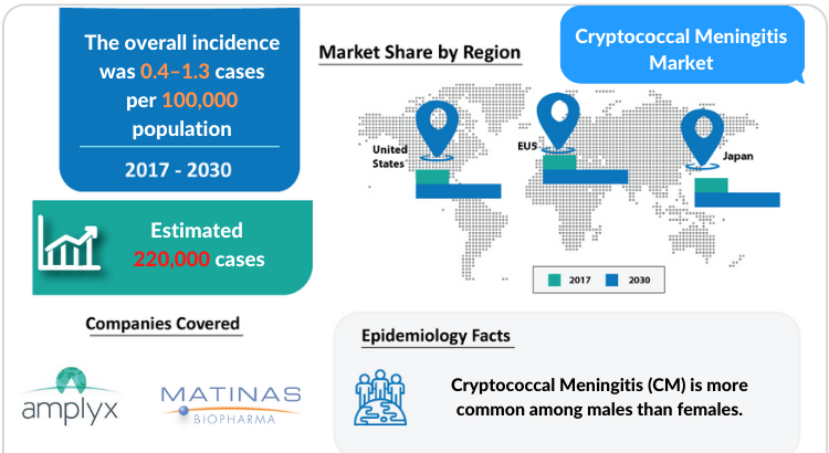 Cryptococcal Meningitis Market Disease Understanding and Treatment Market by DelveInsight