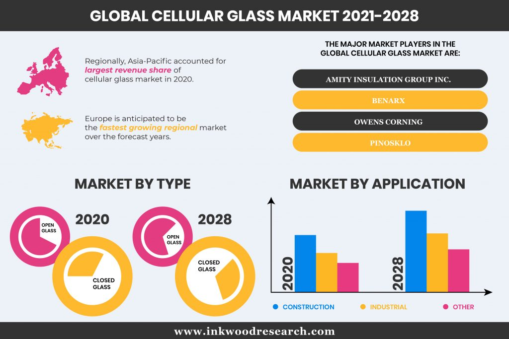 Global Cellular Glass Market is driven with Growing Demand for Load-Bearing Applications