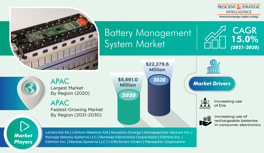 Surging Deployment of EVs Fueling Demand for Battery Management Systems