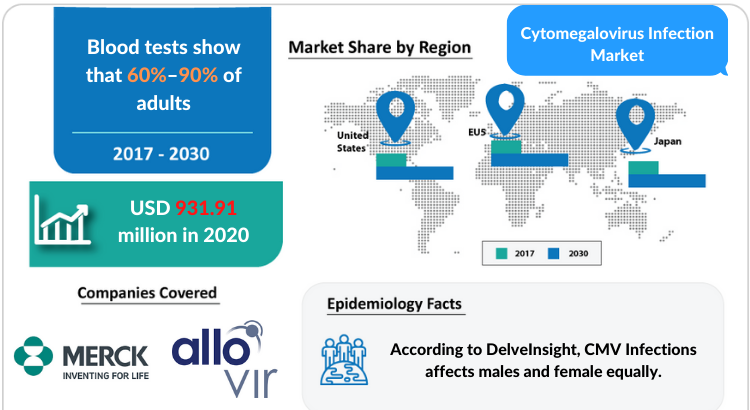Cytomegalovirus (CMV) Infections Market Disease Understanding and Treatment Algorithm by DelveInsight