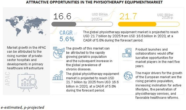 Physiotherapy Equipment Market to Reach USD 21.7 billion by 2025: Size, Industry Trends, Key Players and Forecast