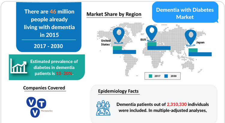 Dementia with Diabetes Disease Understanding and Treatment Market by DelveInsight