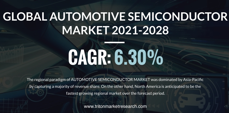 The Global Automotive Semiconductor Market Estimated to Develop at $56.67 Billion by 2028