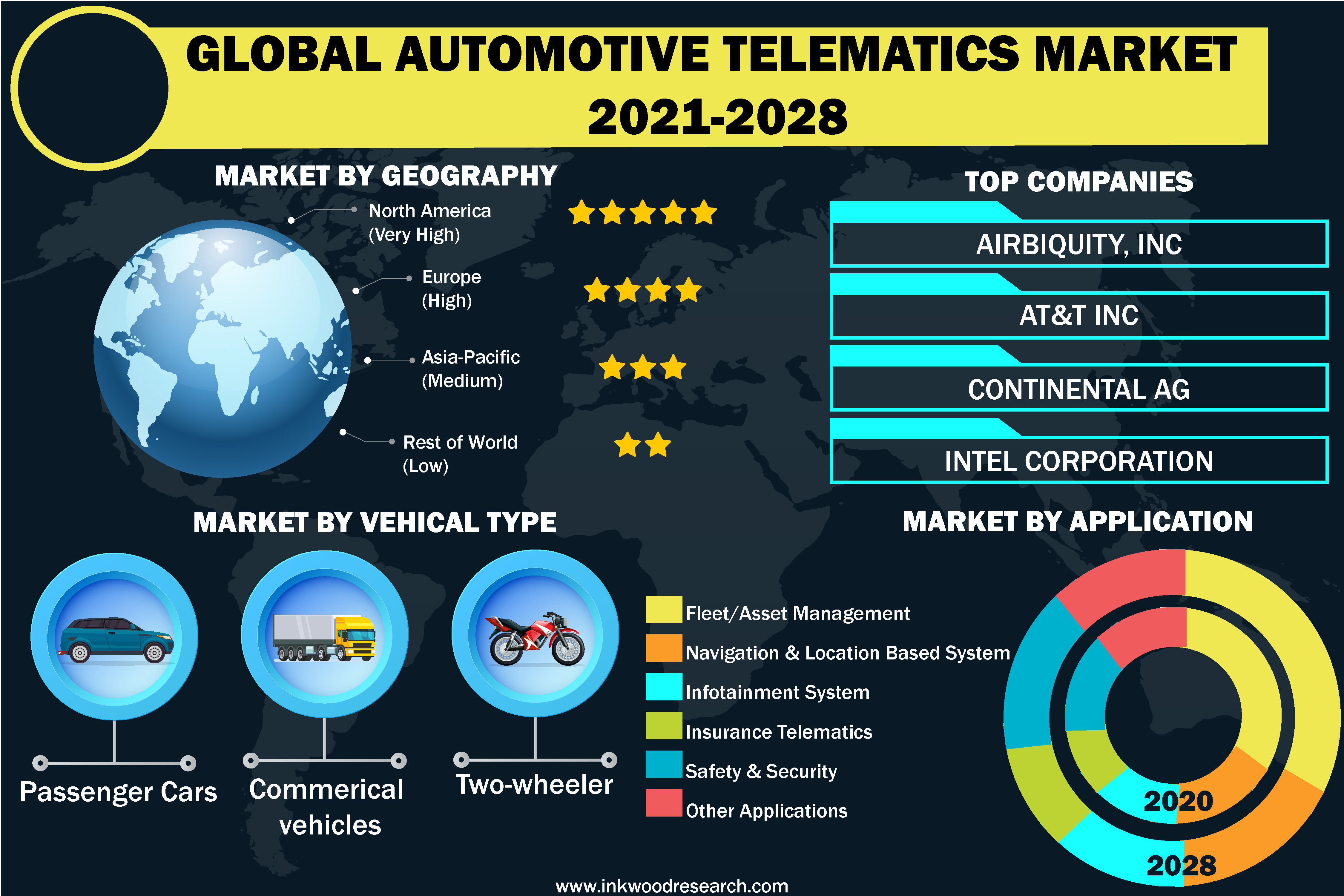 Technological Advancements will push Growth in the Global Automotive Telematics Market