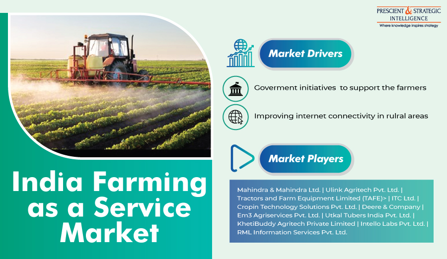 Government Initiatives for Supporting Farmers Propelling Indian Farming as a Service Market Growth