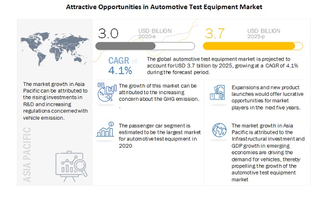 Automotive Test Equipment Market - Analysis with Ongoing Trends & Market Revenue