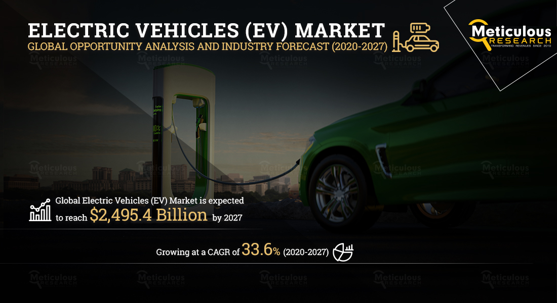 Electric Vehicles Market: Meticulous Research® Uncovers the Reasons for Market Growth at a CAGR of 33.6% to Reach $2,495.4 billion by 2027