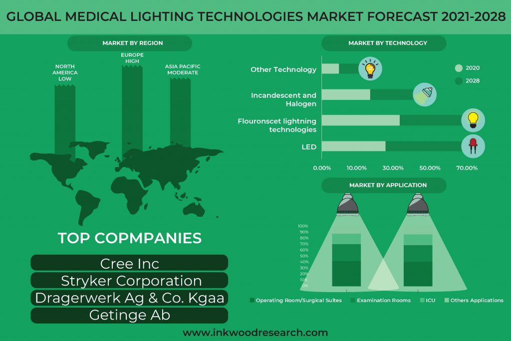 Global Medical Lighting Technologies Market will boost with Innovation