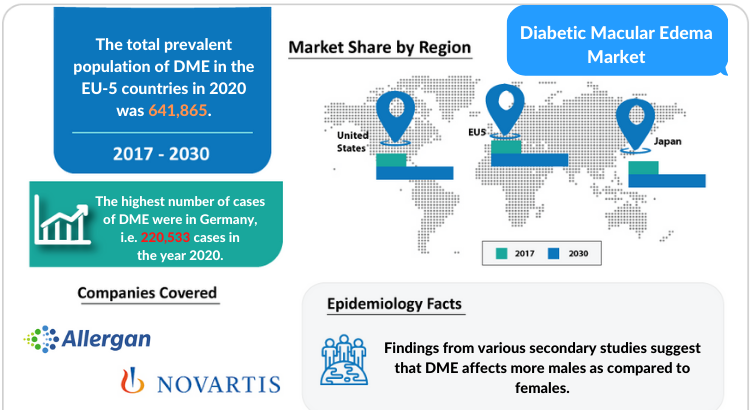 Diabetic Macular Edema Market Disease and Treatment Market by DelveInsight