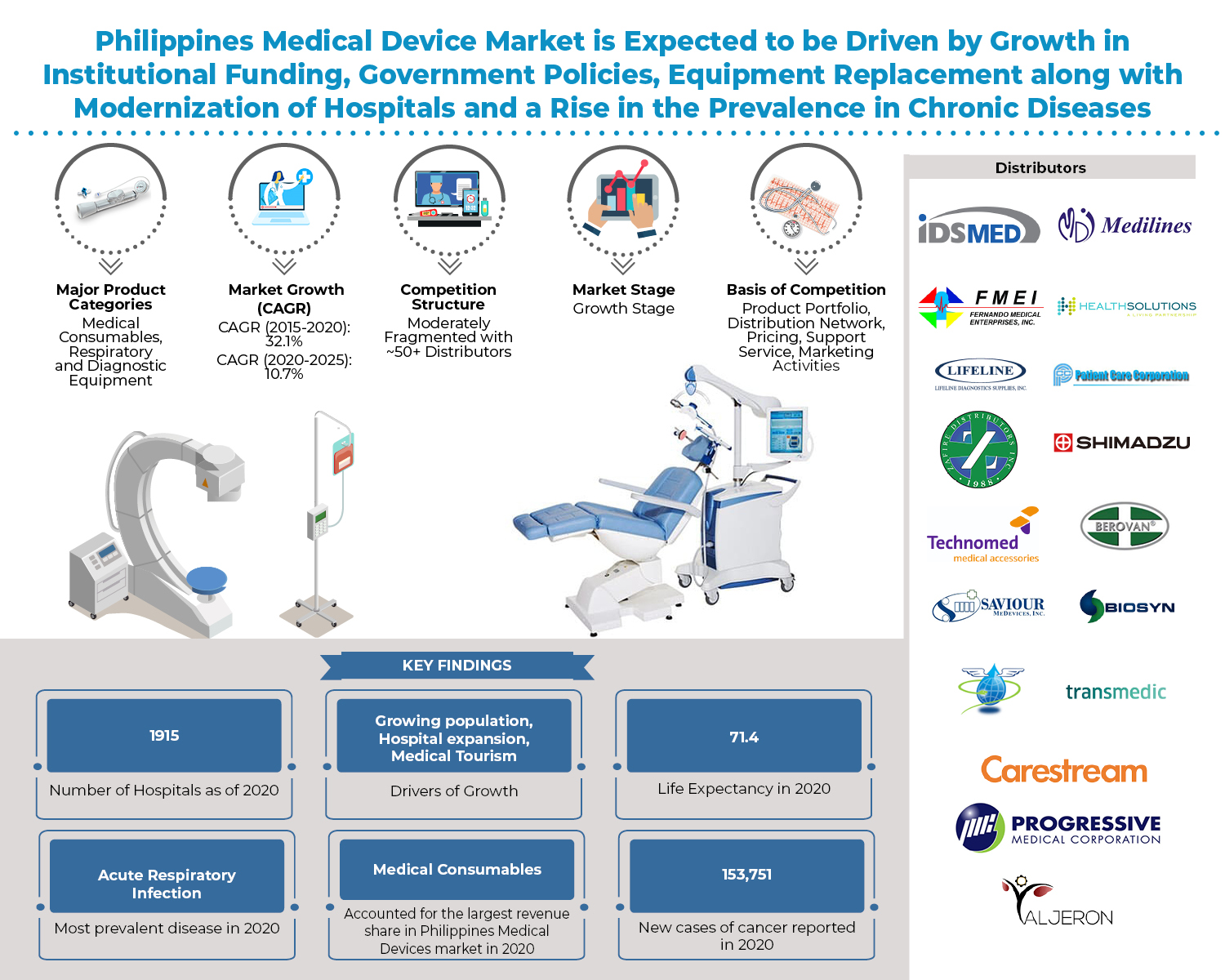 Philippines Medical Device market is expected to reach to a value of PHP 130Billion by 2025, with a double digit growth CAGR during the next five years: Ken Research