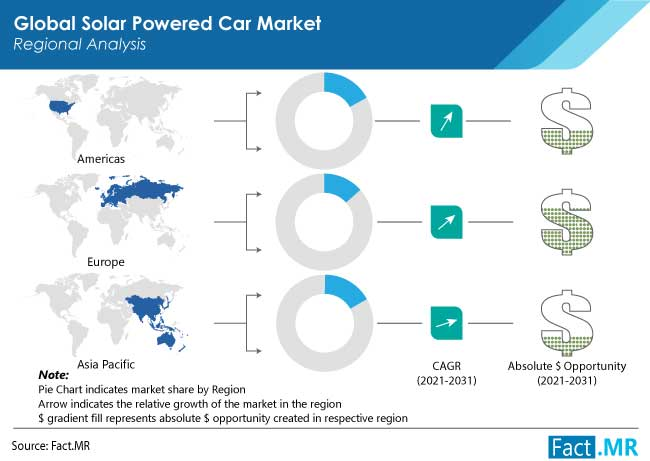 Solar Powered Car Market is Expected to Witness Healthy Growth at 20% CAGR through 2031