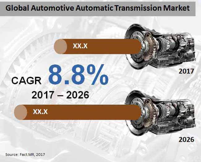 Automotive Automatic Transmission Market is Expected to Witness Healthy Growth at 8.8% CAGR through 2026