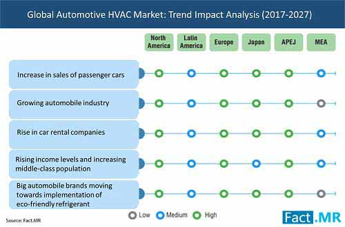 Increasing Sale of Vehicles and Preference Toward Safety and Luxury is Augmenting the Demand for Automotive HVAC Across the Globe, Says Fact.MR