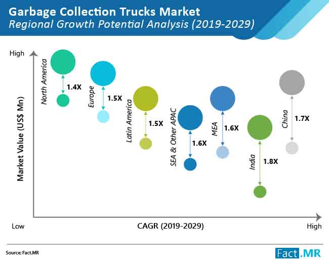 Demand for Garbage Collection Trucks Market to Soar with Increased Spending on Waste Collection, Says Fact.MR