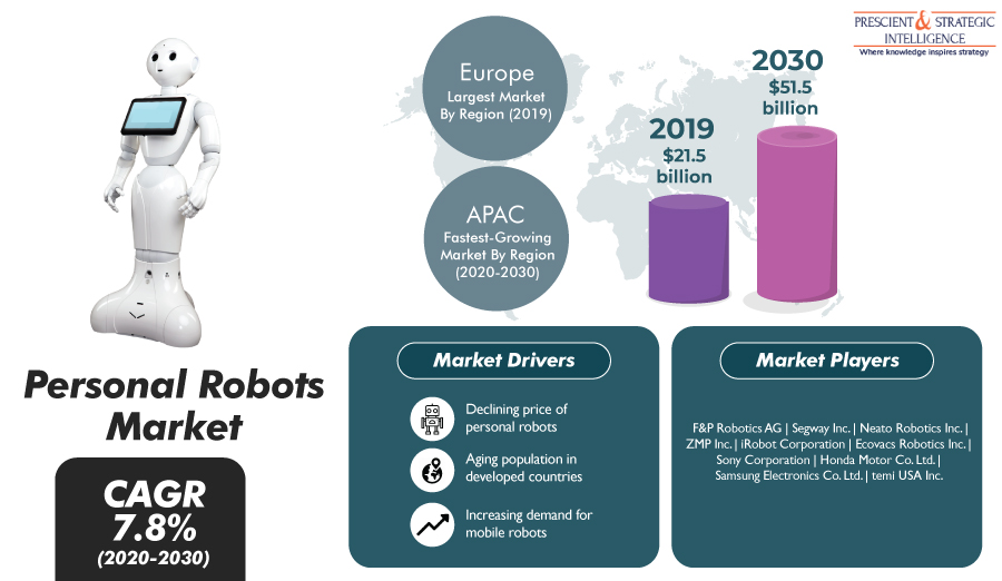 Popularity of Personal Robots Set To Surge in Asia-Pacific in Near Future