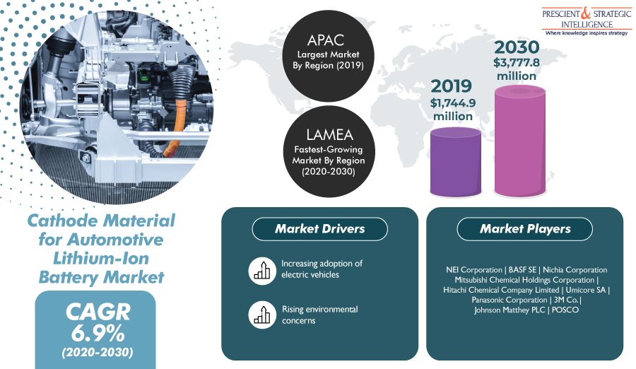 Cathode Material for Automotive Lithium-Ion Battery Market is Projected to Advance With a CAGR of 6.9% During 2020-2030