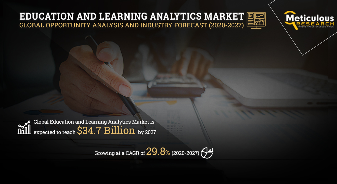 Education and Learning Analytics Market: Meticulous Research® Reveals Why This Market is growing at a CAGR of 29.8% to reach $34.7 Billion by 2027