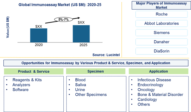 Immunoassay market is expected to grow at a CAGR of 5%-7% by 2026- An exclusive market research report by Lucintel