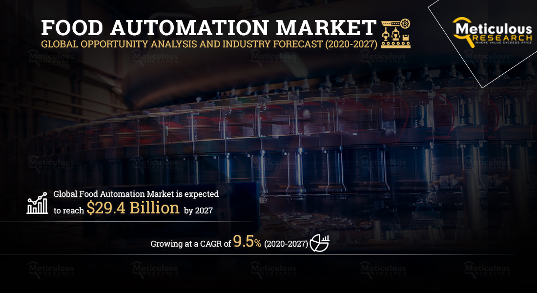 The Food Automation Market to Grow at a CAGR of 9.5% to Reach $29.4 Billion by 2027 - Meticulous Research Analysis