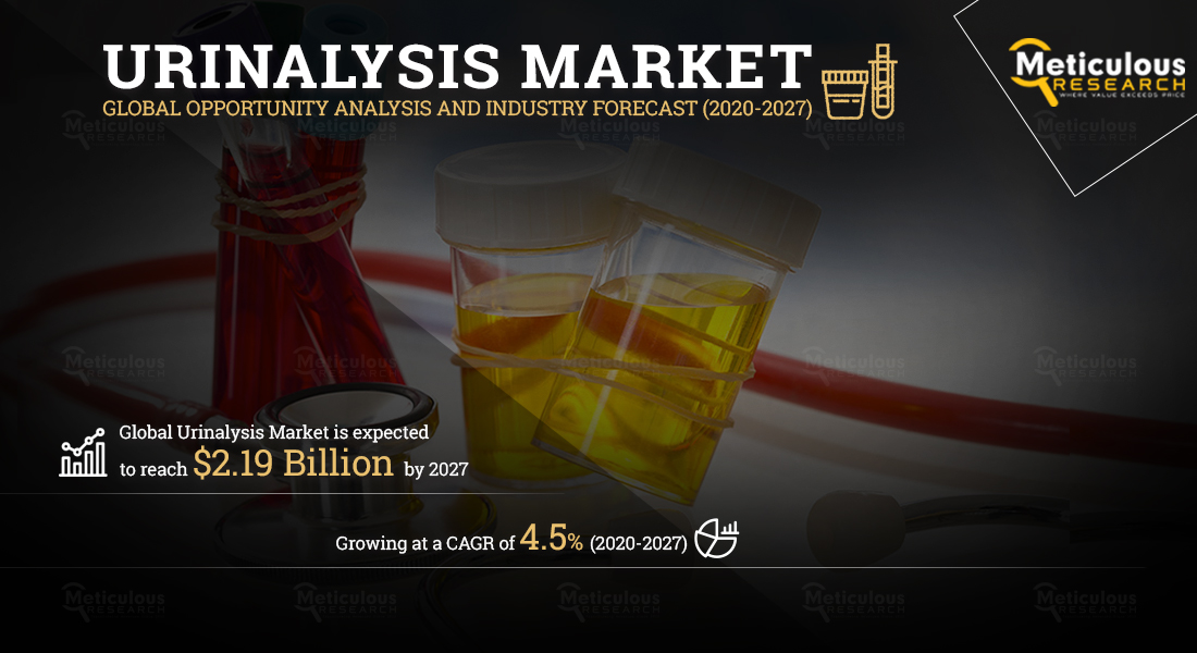 Urinalysis Market: Meticulous Research® Reveals Why this Market is Growing at a CAGR of 4.5% to reach $2.19 Billion by 2027