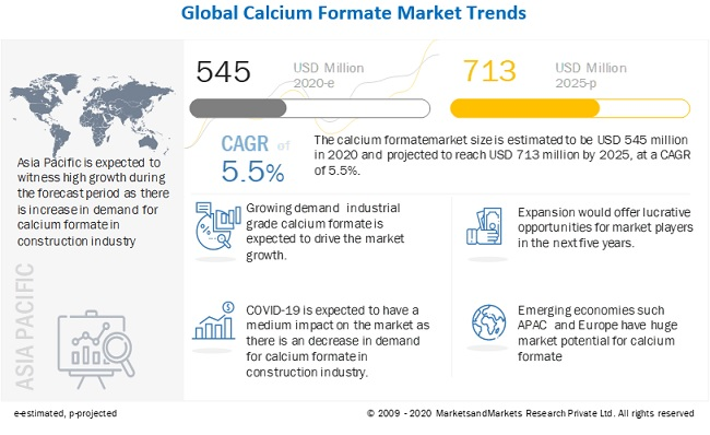 Lanxess (Germany) and Perstorp (Sweden) are the leading players in Calcium Formate Market