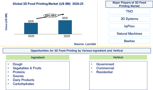 3D food printing Market is expected to grow at a CAGR of 53%-55% from 2020 to 2025- An exclusive market research report by Lucintel