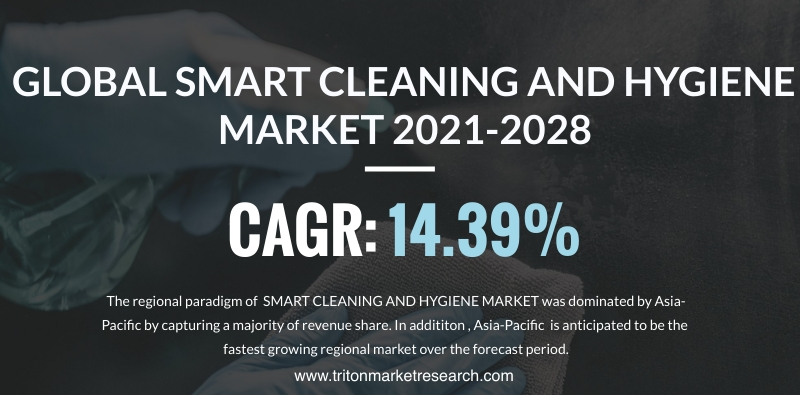 The Global Smart Cleaning and Hygiene Market Analyzed to Gain at $20594.00 Million by 2028