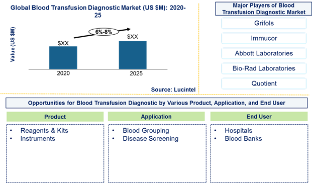Blood transfusion diagnostic market is expected to grow at a CAGR of 6%-8% by 2026 - An exclusive market research report by Lucintel