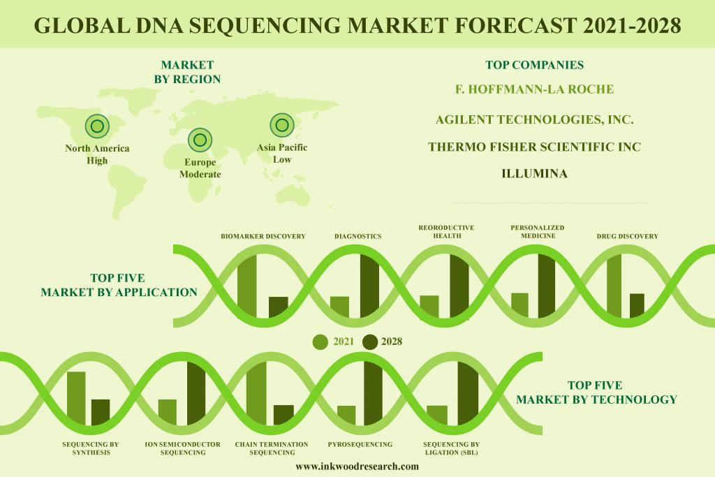 Global DNA Sequencing Market to Boom with Surging Cancer Cases