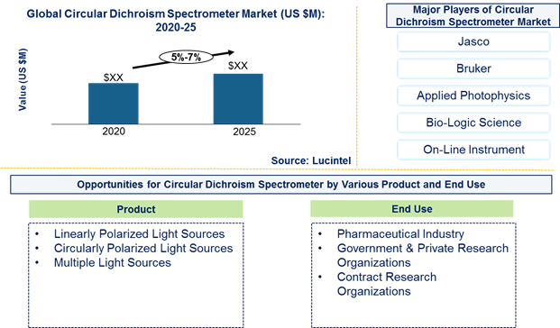 Circular Dichroism (CD) spectrometer market is expected to grow at a CAGR of 5%-7% by 2026 - An exclusive market research report by Lucintel