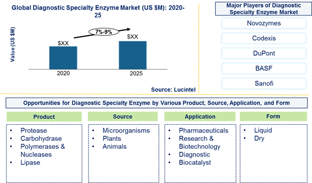 Diagnostic specialty enzyme market is expected to grow at a CAGR of 7%-9% by 2026 - An exclusive market research report by Lucintel