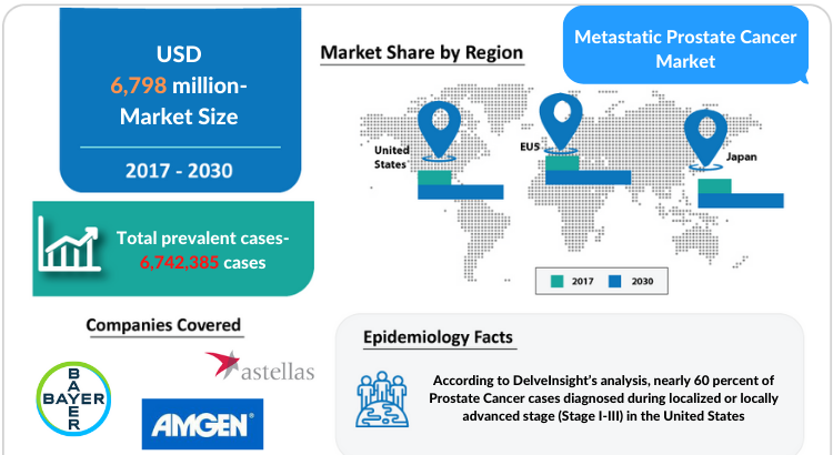 Metastatic Prostate Cancer Market Disease and Treatment Market by DelveInsight