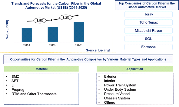 Carbon Fiber in the Global Automotive Market is expected to grow at a CAGR of 3.2% - An exclusive market research report by Lucintel