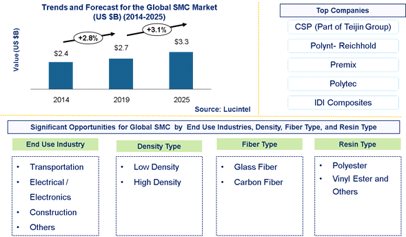Global Sheet Molding Compound Market is expected to reach $3.3 Billion by 2025 - An exclusive market research report by Lucintel