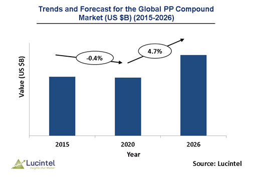 Polypropylene Compound Market is expected to reach $12.7 Billion by 2025 - An exclusive market research report by Lucintel