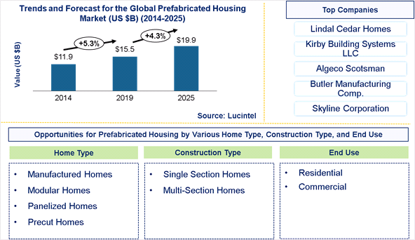 Prefabricated Housing Market is expected to reach $19.9 Billion by 2025 - An exclusive market research report by Lucintel