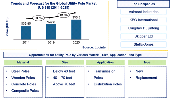 Utility Pole Market is expected to reach $53.3 Billion by 2025 - An exclusive market research report by Lucintel