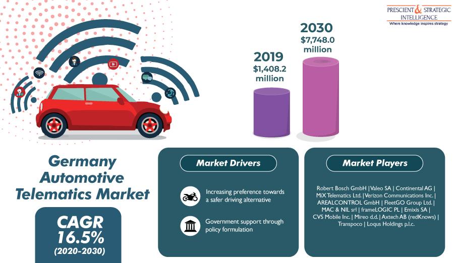 Germany Automotive Telematics Market To Value $7,748 Million by 2030
