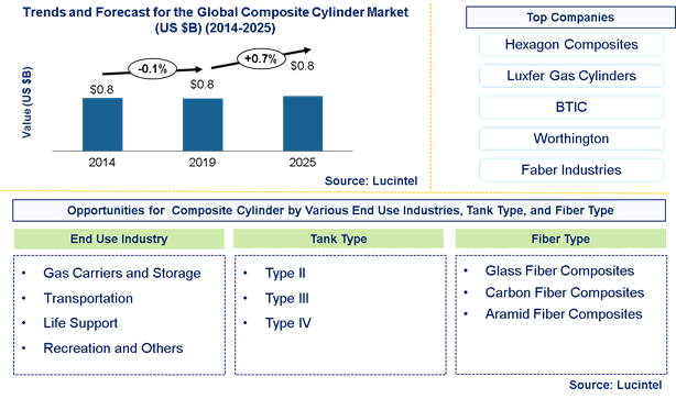 Global Composite Cylinder Market is expected to reach $0.8 Billion by 2025 - An exclusive market research report by Lucintel