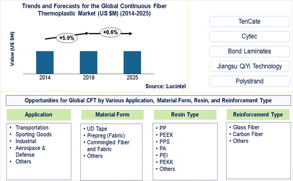 Glass Fiber Market is expected to reach $10.3 Billion by 2025 - An exclusive market research report by Lucintel