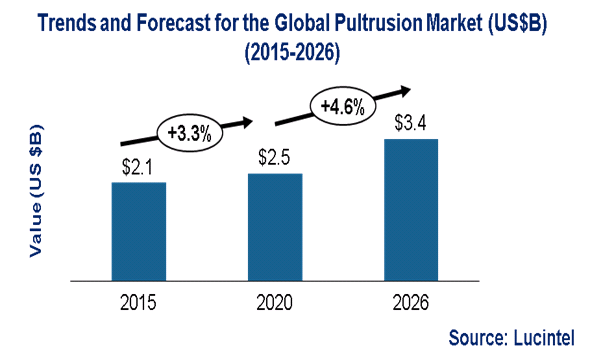 Pultrusion Market is expected to reach $3.4 Billion by 2026- An exclusive market research report by Lucintel
