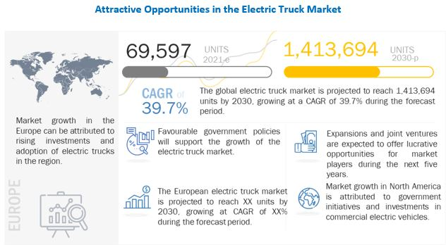 Electric Truck Market Growth Factors, Opportunities, Ongoing Trends and Key Players 2030