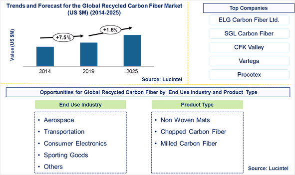 Recycled Carbon Fiber Market is expected to grow at a CAGR of 1.8% - An exclusive market research report by Lucintel
