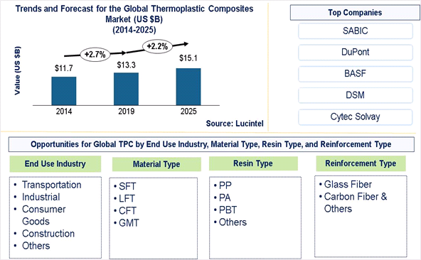 Thermoplastic Composites Market is expected to reach $15.1 Billion by 2025 - An exclusive market research report by Lucintel
