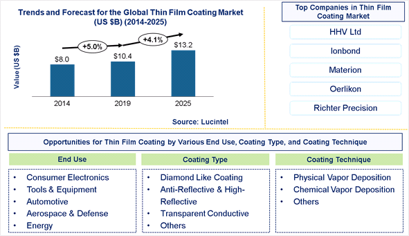Thin Film Coating Market is expected to reach $13.2 Billion by 2025 - An exclusive market research report by Lucintel